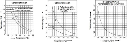 Sensorkennlinien